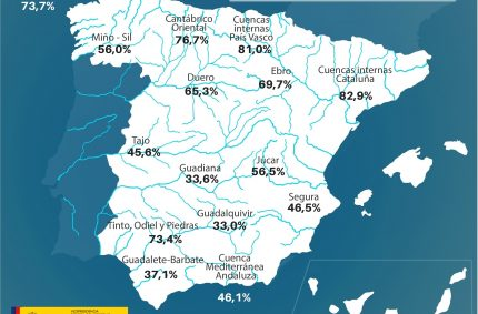 La reserva hídrica española, al 50% de su capacidad